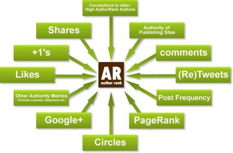 authorRank, AR et SEO